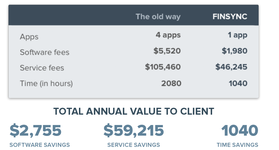 Total-Annual-Value